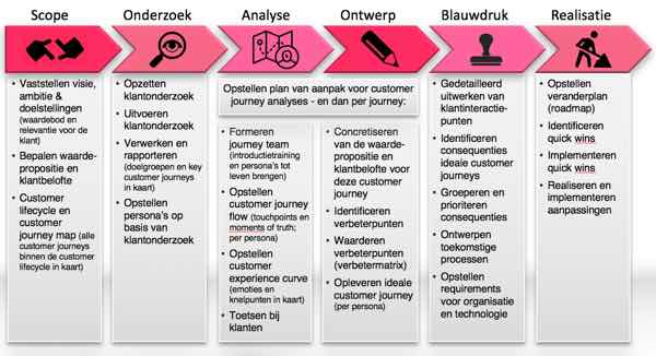 customer experience design in 6 stappen