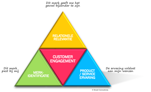 drivers-van-customer-engagement
